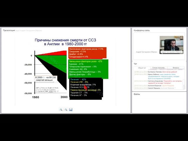 Профессор Обрезан А.Г.: Курация ИБС: стабильная коронарная болезнь сердца. Рекомендации ESC-2013