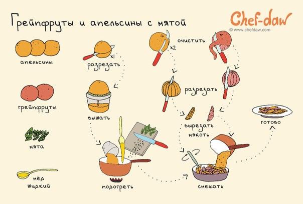 Грейпфруты и апельсины с мятой