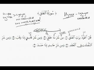 Правила чтения Корана - Урок 42 Чтение суры Аль-Фаляк