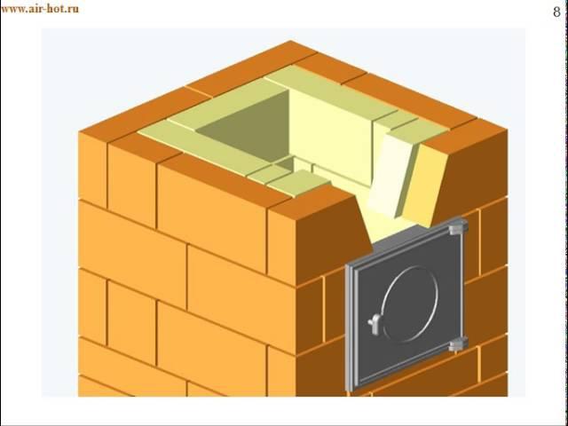 Малогабаритная отопительная печь 2х2 кирпича
