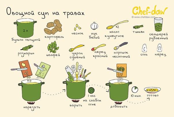 Овощной суп на травах