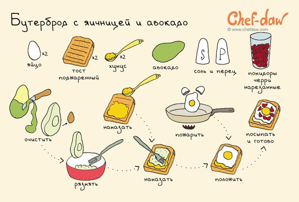 Бутерброд с яичницей и авокадо