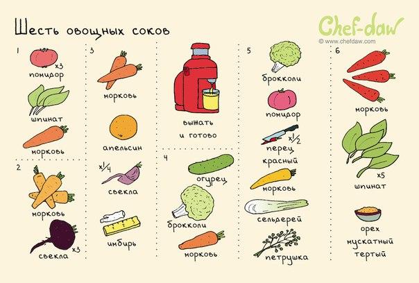 Шесть овощных соков