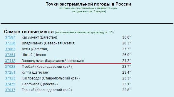 Аномально теплая мартовская погода в станице Зеленчукской