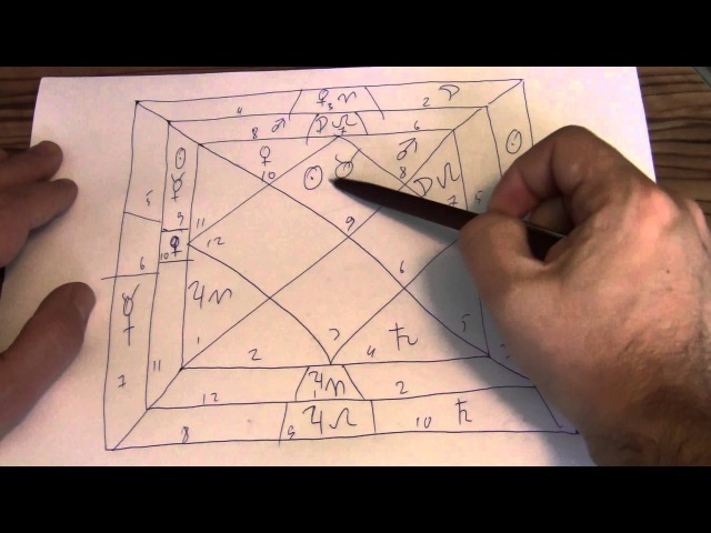 Ведическая астрология Кармическая матрица Чакра