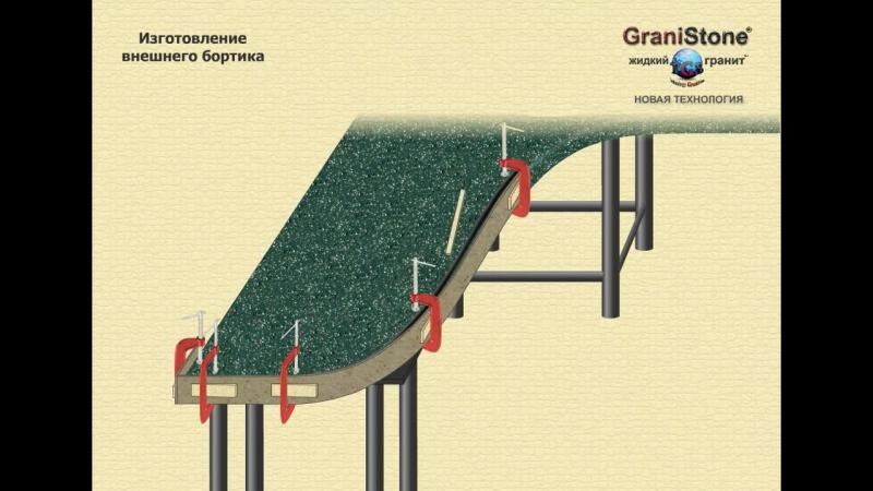 №7 Изготовление внешнего бортика. GraniStone -- жидкий гранит. Новая технология.