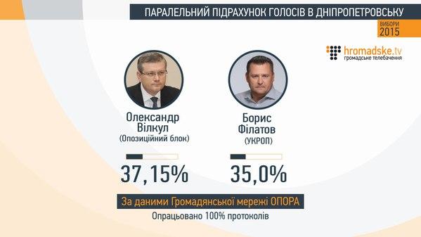 ЦИК пытается сорвать второй тур выборов городского головы в Павлограде, - кандидат в мэры - Цензор.НЕТ 4722