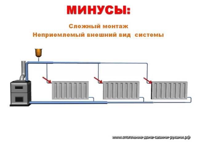 Естественная принудительная циркуляция системы отопления