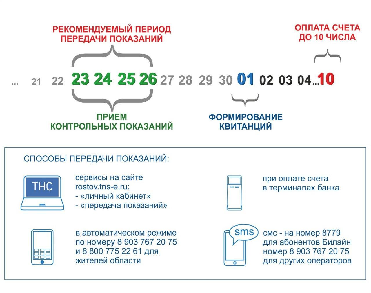 ПАО «ТНС энерго Ростов-на-Дону» разъяснило порядок формирования квитанций за электричество