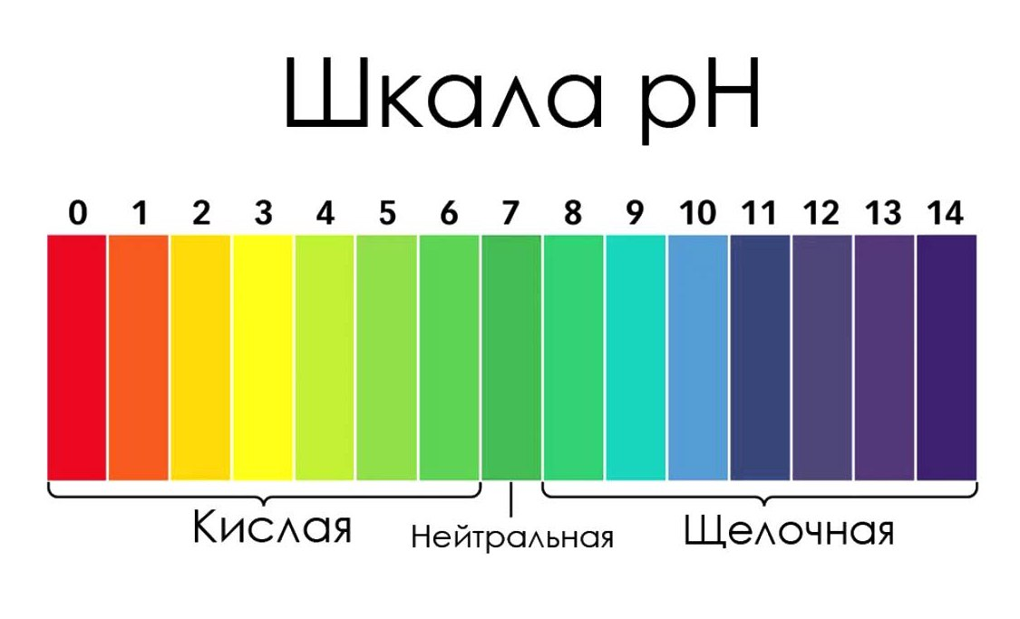ph levels differences between normal urine