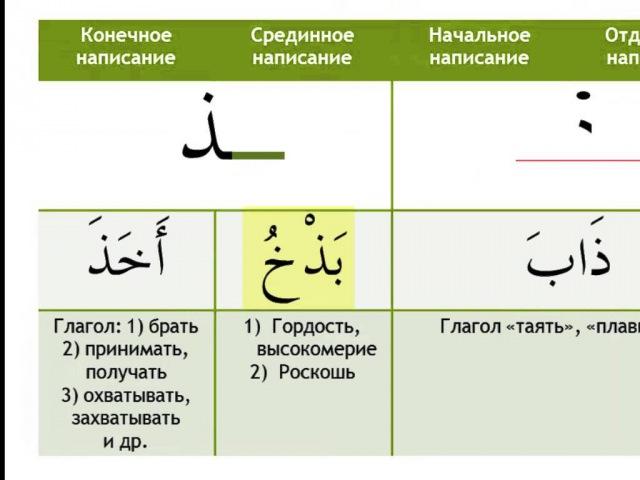 Арабский язык Урок 7 Буквы Дэль Зэль