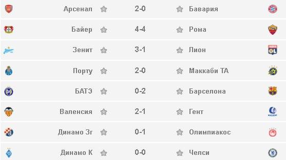 Итоговые результаты сегодняшних матчей Лиги Чемпионов! (20.10.2015)