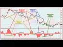 Дивергенция и прибыльная торговля на Форекс