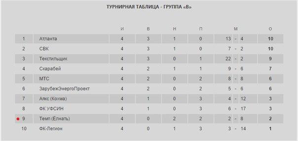 турнирная таблица чемпионата россии по футболу 2014 2015 премьер лига