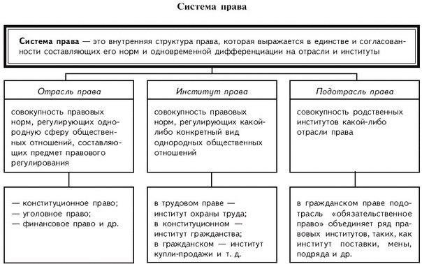 умрёт, гражданское право в система права в беларуси курсовая расписание ближайших