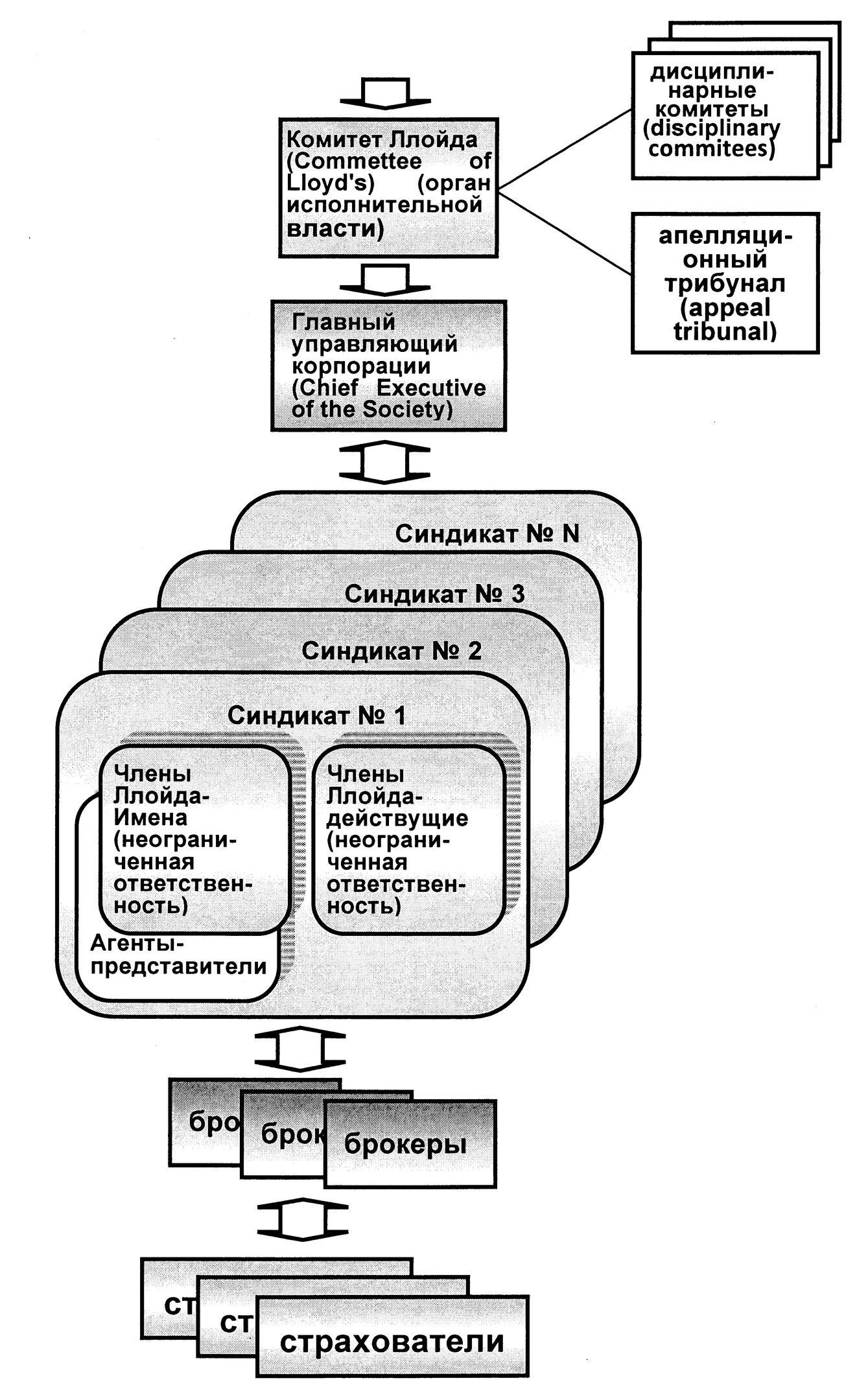 Схема организации модели Такафул