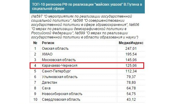 Карачаево-Черкесия занимает 4-е место по реализации «Майских» Указов в социальной сфере среди всех регионов Российской Федерации