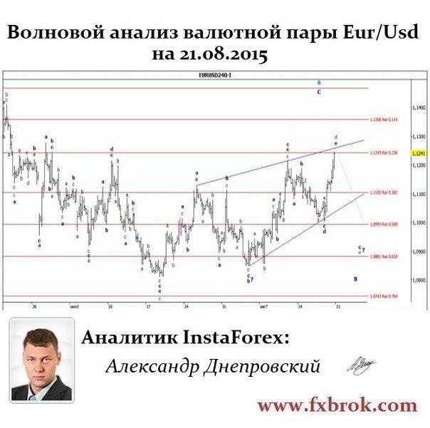 Лучший брокер Азии и СНГ- InstaForex теперь в  Днепропетровске. - Страница 21 Zoo2JjQjgIY