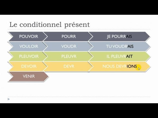 Learn French - Unit 7 - Lesson F - Le conditionnel présent