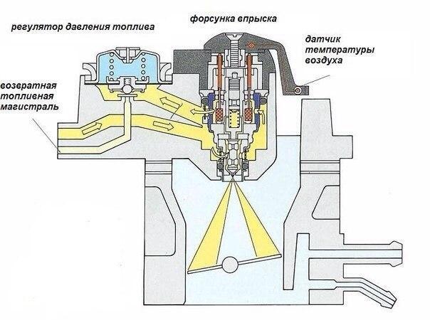 Схема моновпрыска