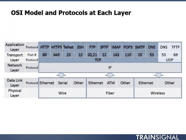 4 The OSI Model and Encapsulation - CCENT
