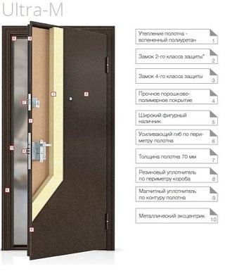 двери входные с установкой кожухово