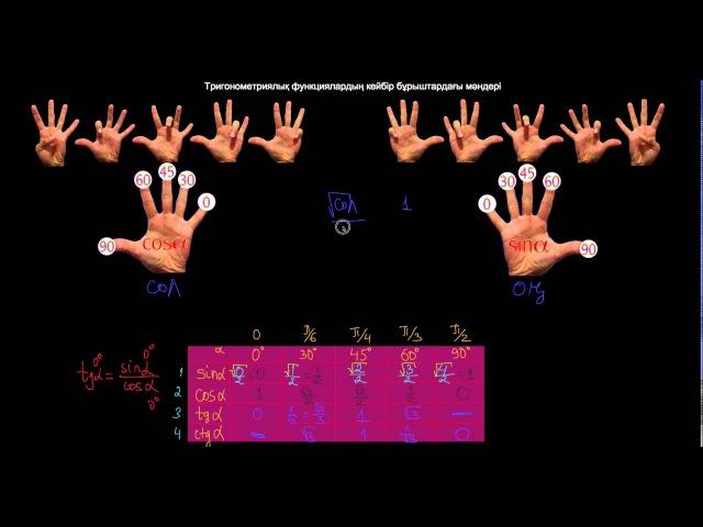 Тригонометриялық функциялардың кейбір бұрыштардағы мәні
