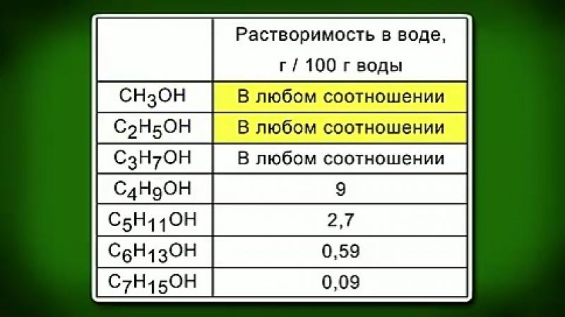 Спирты. Классификация спиртов. Предельные одноатомные спирты: строение и номенклатура