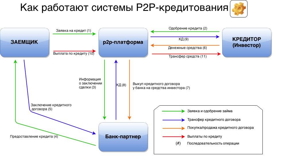 схема p2p-кредитования