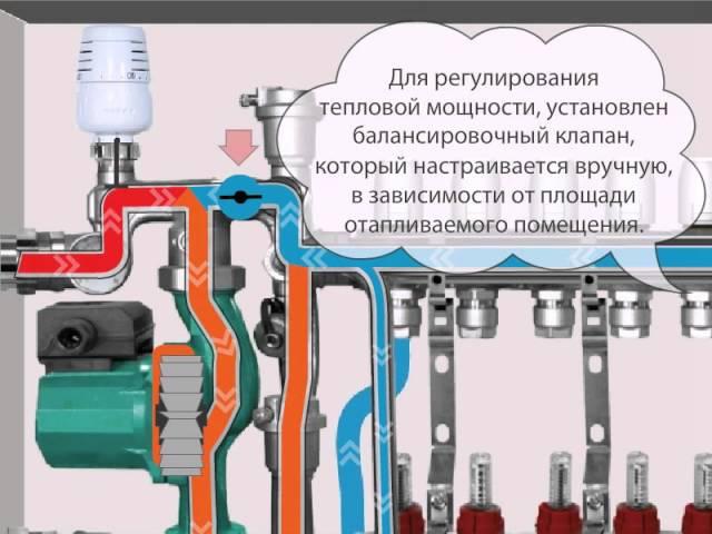 Водяной теплый пол VALTEC. Схема Работы с насосно-смесительным узлом