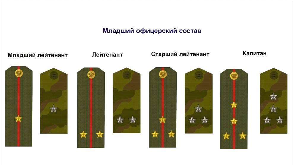 О том, как появились воинские звания