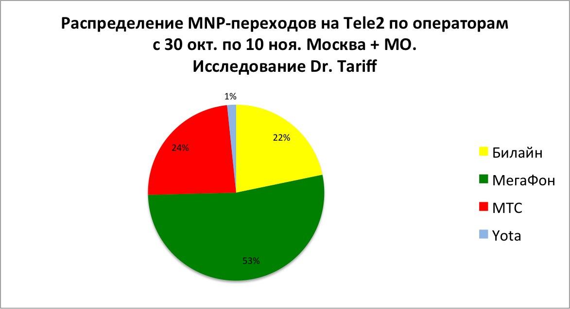 Распределение MNP-переходов на Tele2 по операторам с 30 окт. по 10 ноя. Москва + МО. Исследование Dr. Tariff