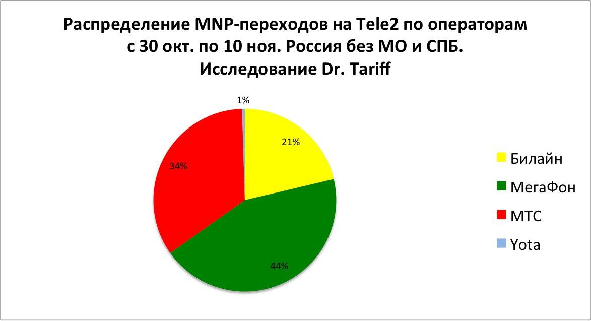 Распределение MNP-переходов на Tele2 по операторам с 30 окт. по 10 ноя. Россия без МО и СПБ. Исследование Dr. Tariff