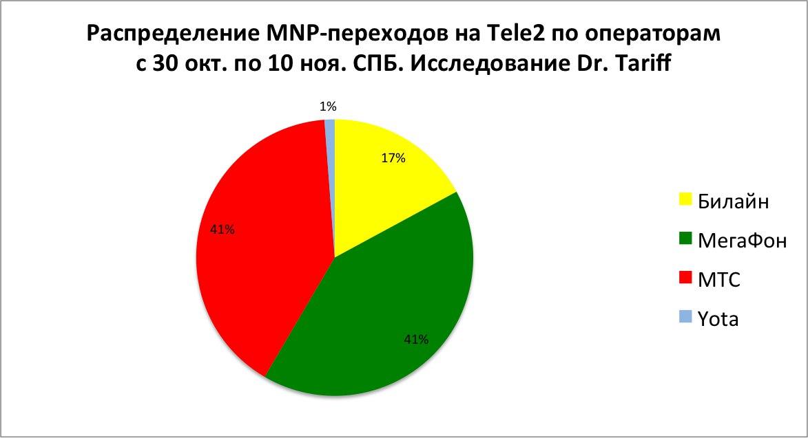 Распределение MNP-переходов на Tele2 по операторам с 30 окт. по 10 ноя. Санкт-Петербург и ЛО. Исследование Dr. Tariff