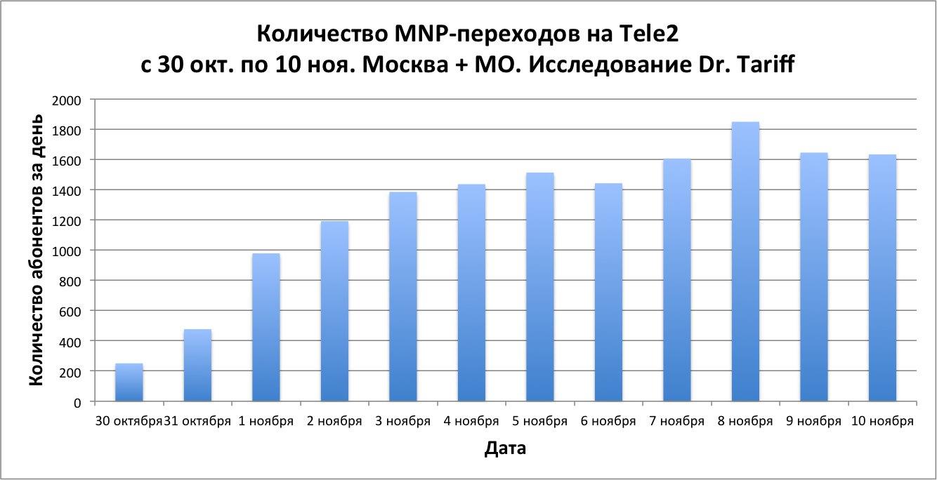 Количество MNP-переходов на Tele2 с 30 окт. по 10 ноя. Москва + МО. Исследование Dr. Tariff