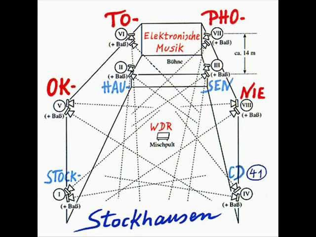 Karlheinz Stockhausen - Oktophonie - 1990-91