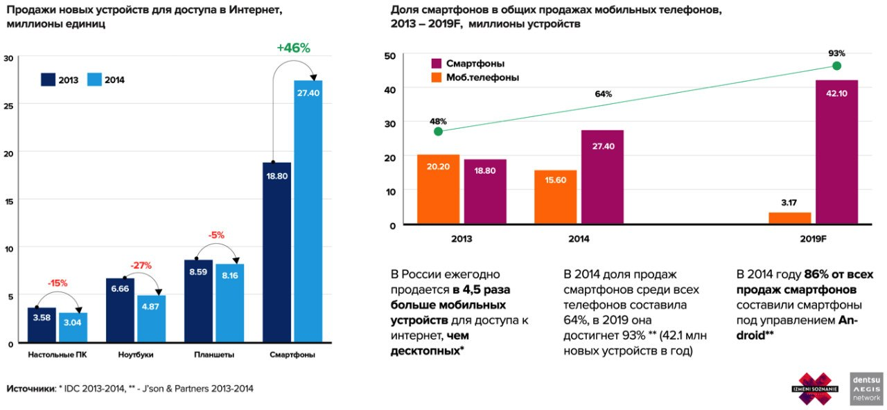 Графики динамики роста продаж мобильных устройств