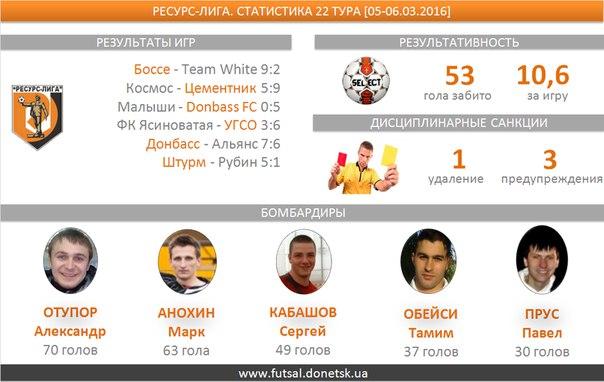 В пяти  матчах двадцать второго тура  было забито 53 гола, средняя результативность — 10,6. Пять мячей забил Отупор Александр (Донбасс)