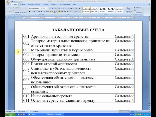 Бухгалтерский учет. ЗАБАЛАНСОВЫЕ счета (главные характеристики, которые надо выучить). Бухучет