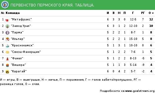 результаты второго тура чемпионата россии по футболу 2014 2015