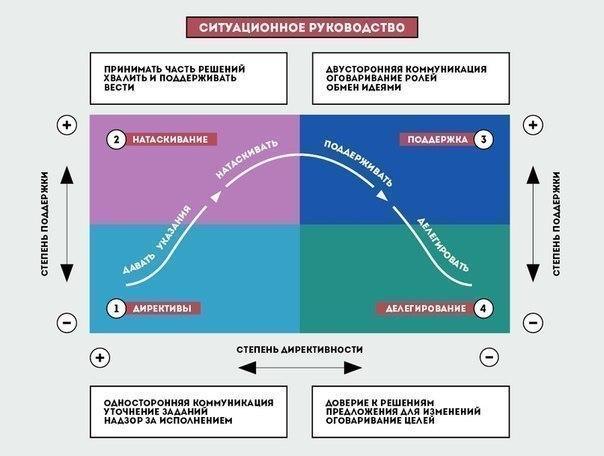 Ситуационное лидерство: 4 стиля руководстваС1: директивный стильЭто