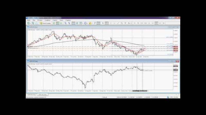 Практика 5. Поиск точек входа в рынок. forex aofx