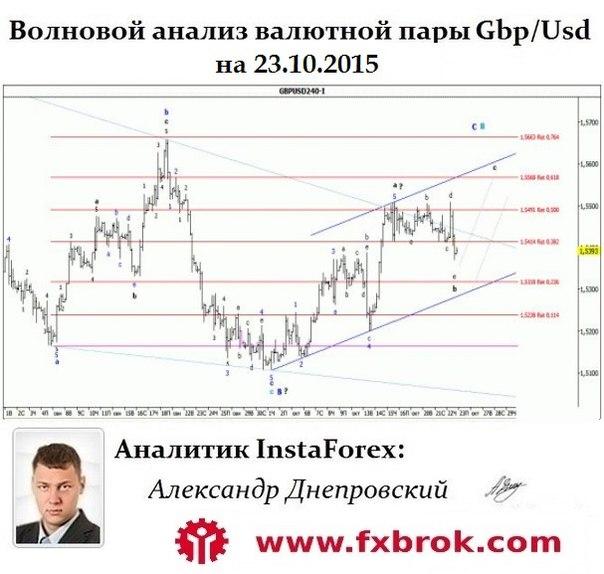 Лучший брокер Азии и СНГ- InstaForex теперь в  Днепропетровске. - Страница 23 PKhdkCTTO6I