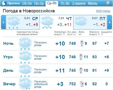 силовых упражнений, погода новороссийск на 14 дней каждой них
