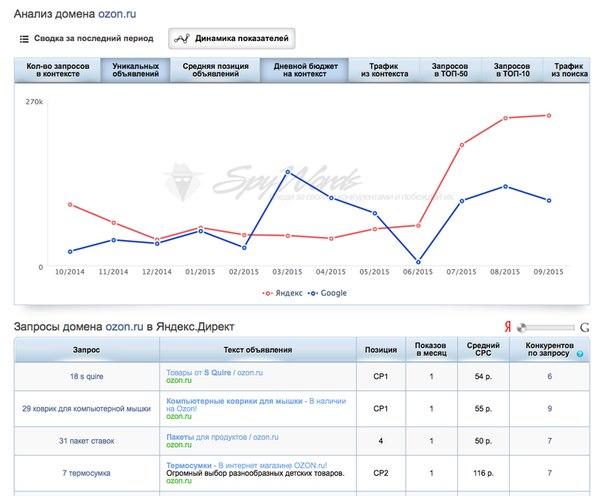 Анализ контекстной рекламы конкурента сервисы