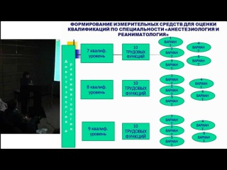 «Дорожная карта» в образовании по специальности анестезиология и реаниматология