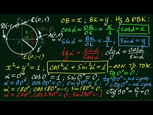Синус косинус тангенс котангенс Тригонометрия 3