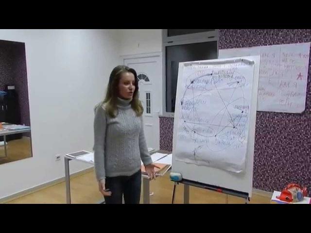 Отзыв Анны Демченко на тренинг по Эннеаграмме в Черногории. 21 февраля 2015. Тренер В.Храмойкина