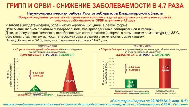 Бифидум экофлор схема приема