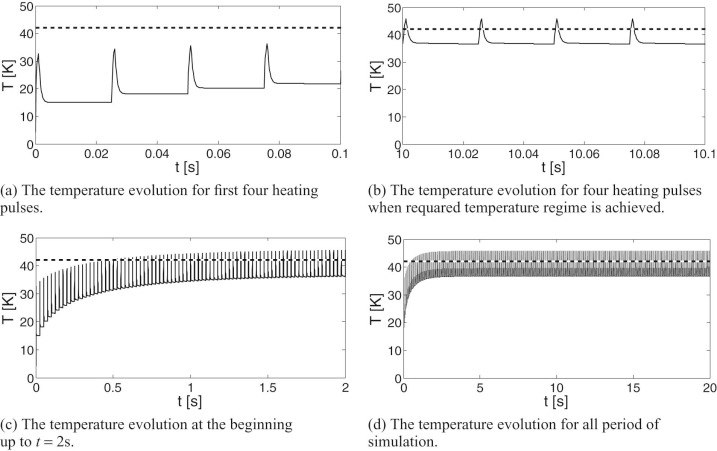 Algorithm and simulation of heat conduction process for